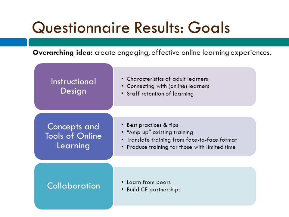 Questionnaire Results: Goals Characteristics of adult learners Connecting with (online) learners Staff retention of learning Instructional Design Best practices & tips Amp up existing training Translate training from face-to-face format Produce training for those with limited time Concepts and Tools of Online Learning Learn from peers Build CE partnerships Collaboration Overarching idea: create engaging, effective online learning experiences.