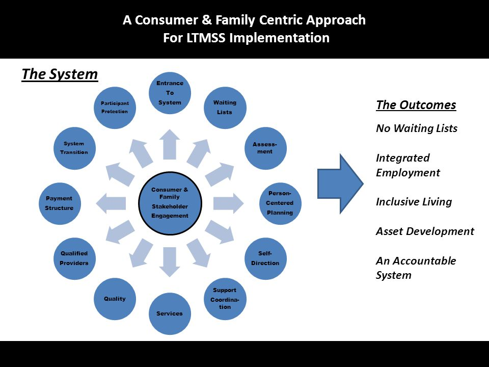 Consumer & Family Stakeholder Engagement Entrance To System Waiting Lists Assess- ment Person- Centered Planning Self- Direction Support Coordina- tio