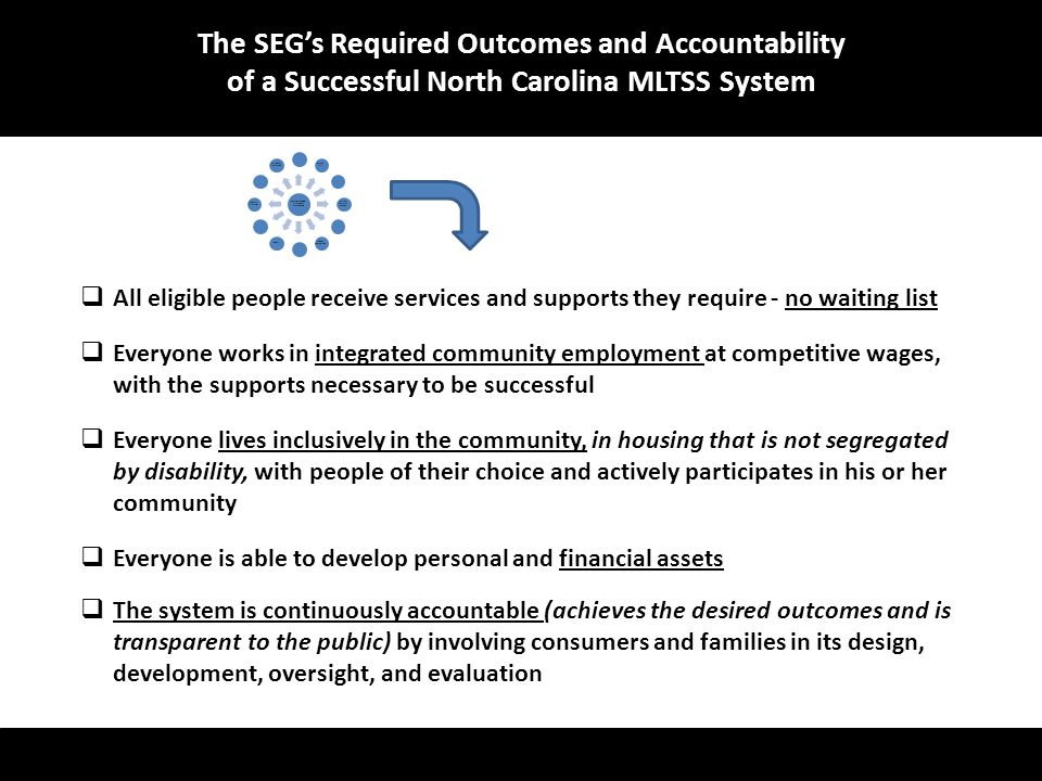  All eligible people receive services and supports they require - no waiting list  Everyone works in integrated community employment at competitive wages, with the supports necessary to be successful  Everyone lives inclusively in the community, in housing that is not segregated by disability, with people of their choice and actively participates in his or her community  Everyone is able to develop personal and financial assets  The system is continuously accountable (achieves the desired outcomes and is transparent to the public) by involving consumers and families in its design, development, oversight, and evaluation The SEG's Required Outcomes and Accountability of a Successful North Carolina MLTSS System Consumer & Family Stakeholder Engagement Entrance To System Waiting Lists Assessment Person- Centered Planning Self- Direction Support Coordination ServicesQuality Qualified Providers Payment Structure Transition Planning Participant Protections