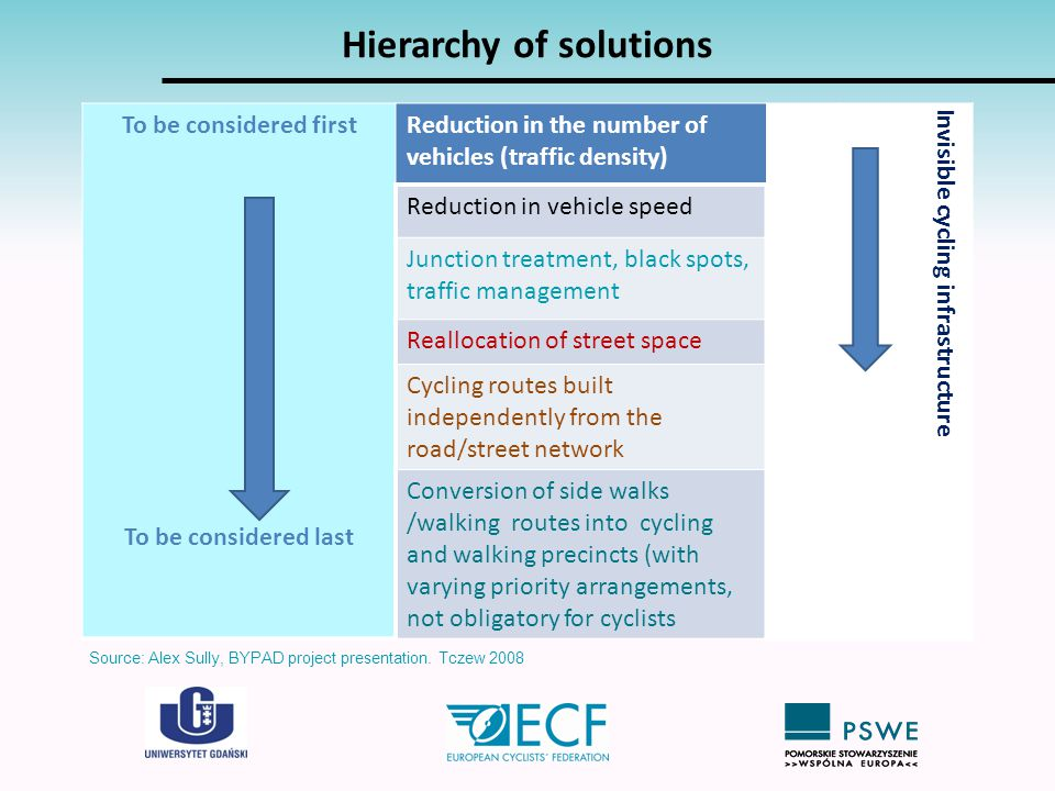 Hierarchy of solutions To be considered first To be considered last Reduction in the number of vehicles (traffic density) Invisible cycling infrastruc