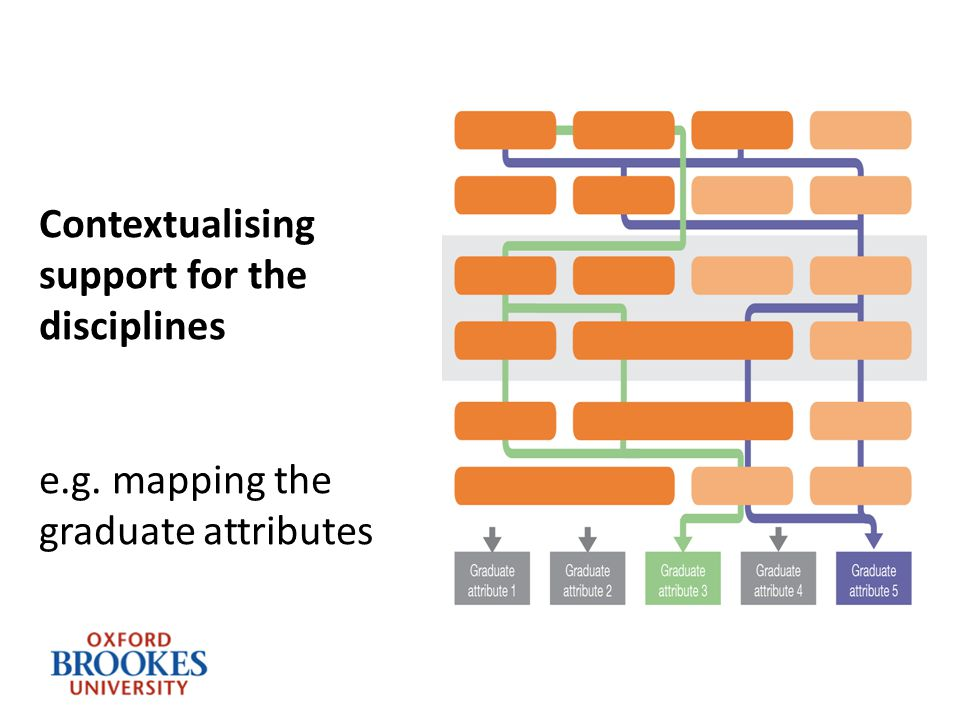 Contextualising support for the disciplines e.g. mapping the graduate attributes