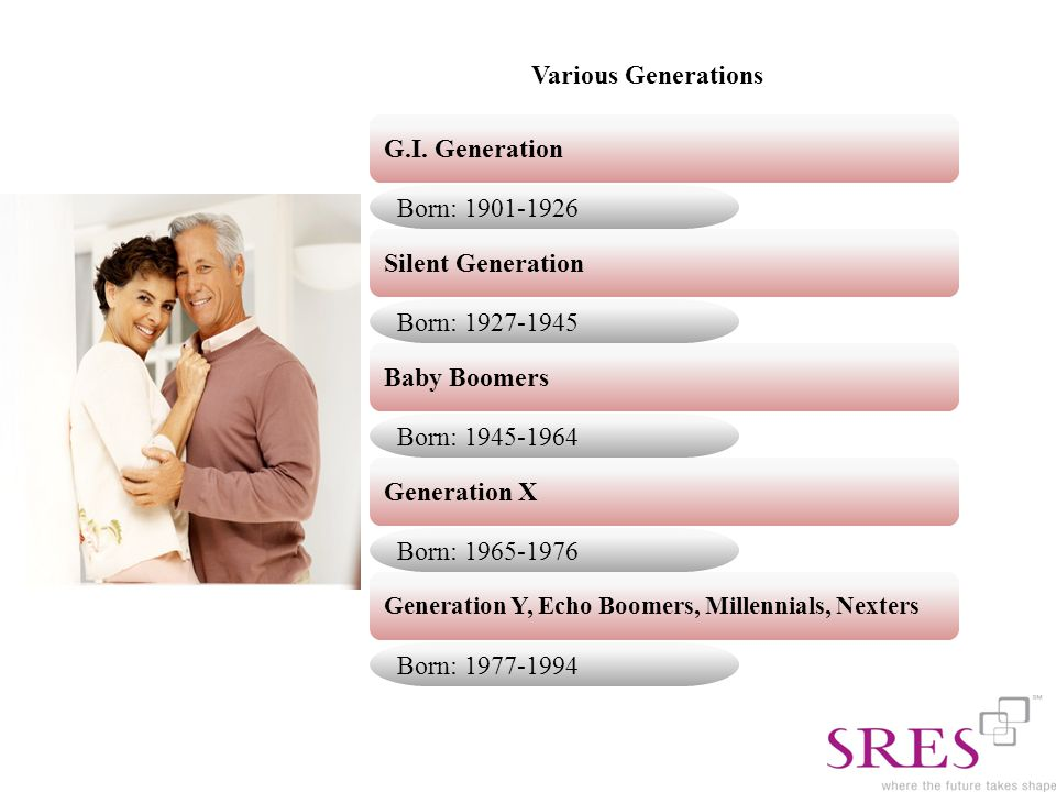 Various Generations Born: 1965-1976 G.I.
