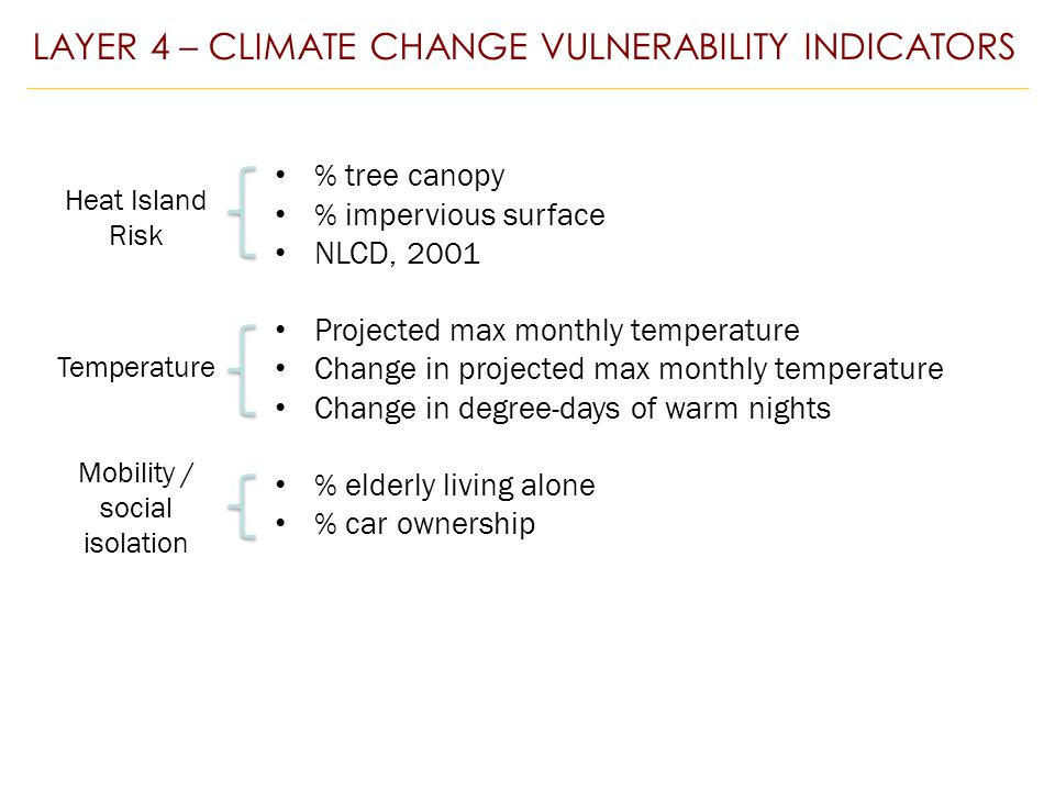 % tree canopy % impervious surface NLCD, 2001 Projected max monthly temperature Change in projected max monthly temperature Change in degree-days of warm nights % elderly living alone % car ownership LAYER 4 – CLIMATE CHANGE VULNERABILITY INDICATORS Heat Island Risk Temperature Mobility / social isolation