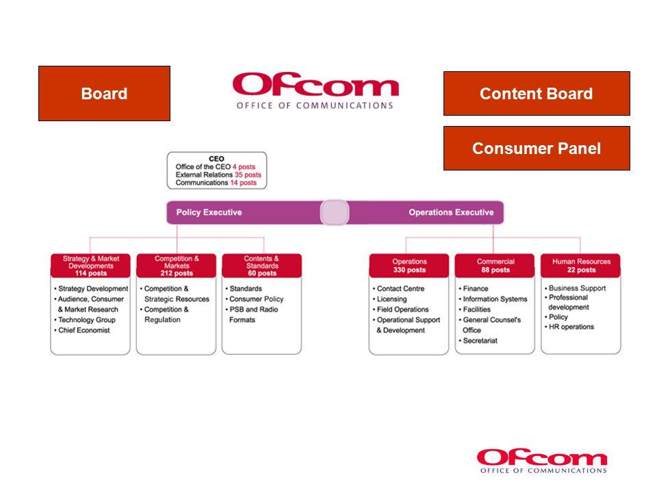 Board Content Board Consumer Panel