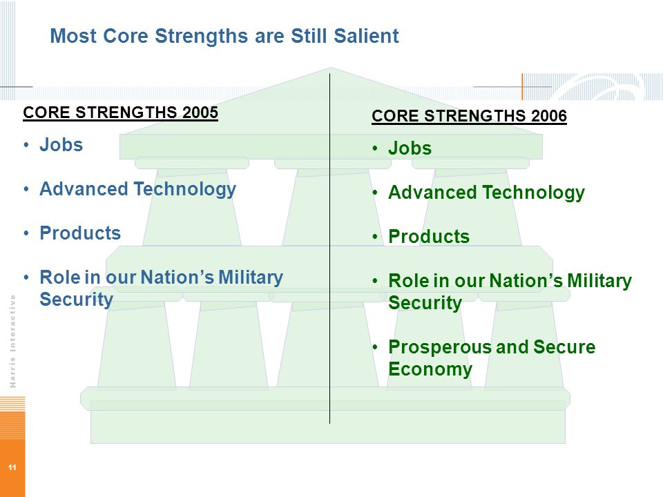11 Most Core Strengths are Still Salient CORE STRENGTHS 2006 Jobs Advanced Technology Products Role in our Nation's Military Security Prosperous and S