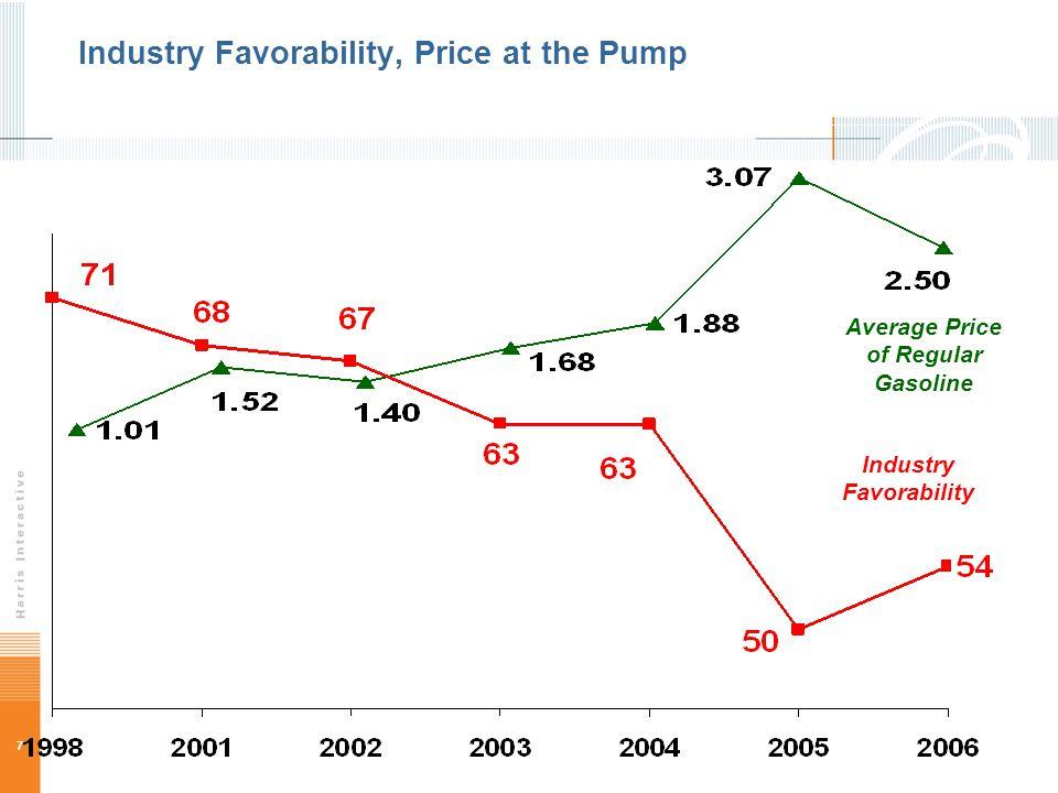 7 Industry Favorability Industry Favorability, Price at the Pump Average Price of Regular Gasoline