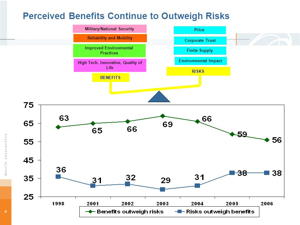 9 Perceived Benefits Continue to Outweigh Risks RISKS BENEFITS High Tech, Innovative, Quality of Life Improved Environmental Practices Reliability and