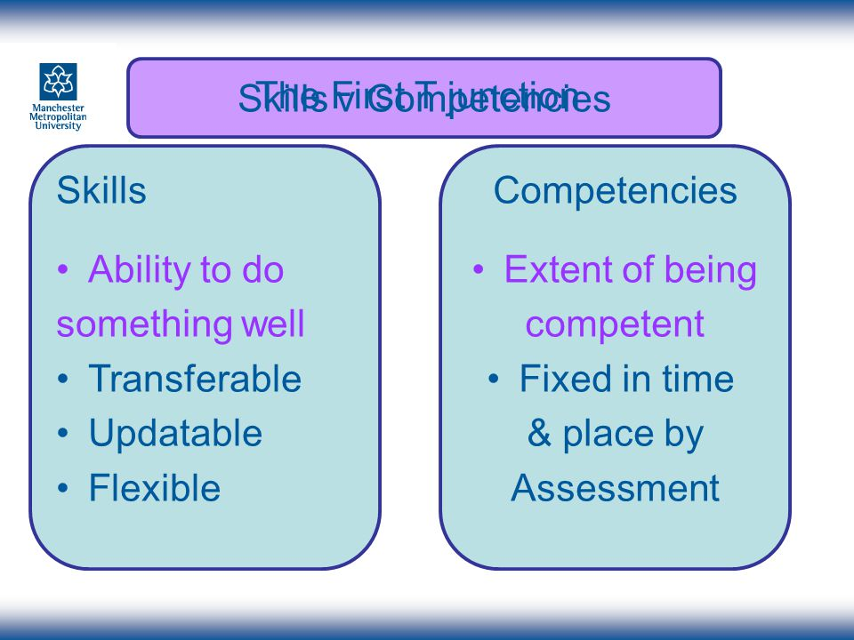 Skills Ability to do something well Transferable Updatable Flexible Competencies Extent of being competent Fixed in time & place by Assessment Skills v Competencies The First T junction