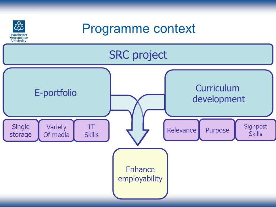 Programme context E-portfolio Curriculum development SRC project Variety Of media Single storage Signpost Skills Relevance Purpose IT Skills Enhance employability