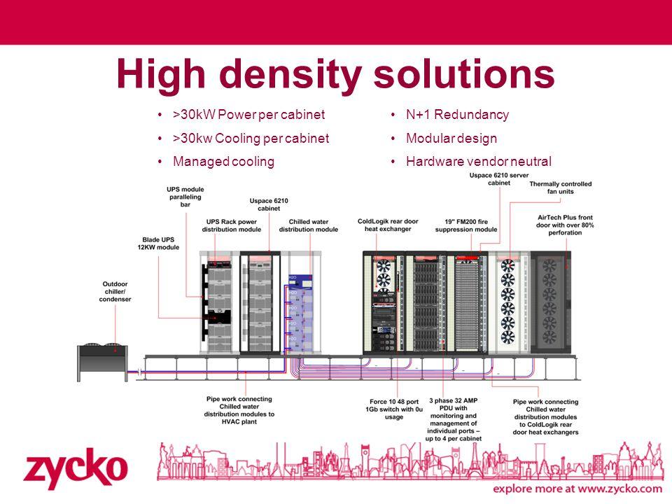 High density solutions >30kW Power per cabinet >30kw Cooling per cabinet Managed cooling N+1 Redundancy Modular design Hardware vendor neutral