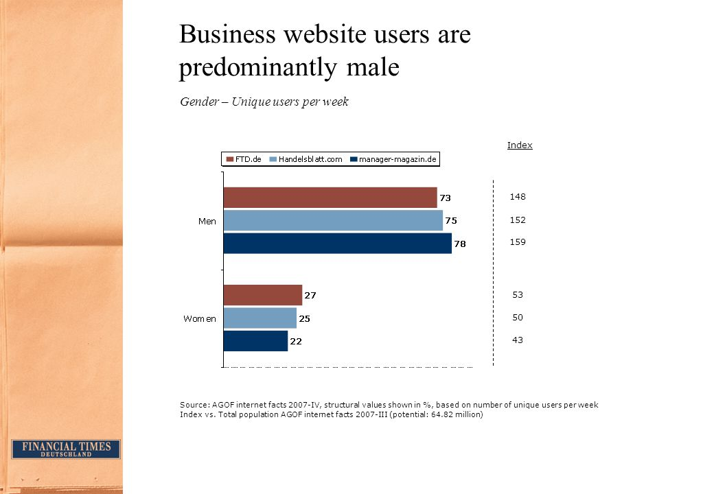 Business website users are predominantly male Gender – Unique users per week Source:AGOF internet facts 2007-IV, structural values shown in %, based on number of unique users per week Index vs.