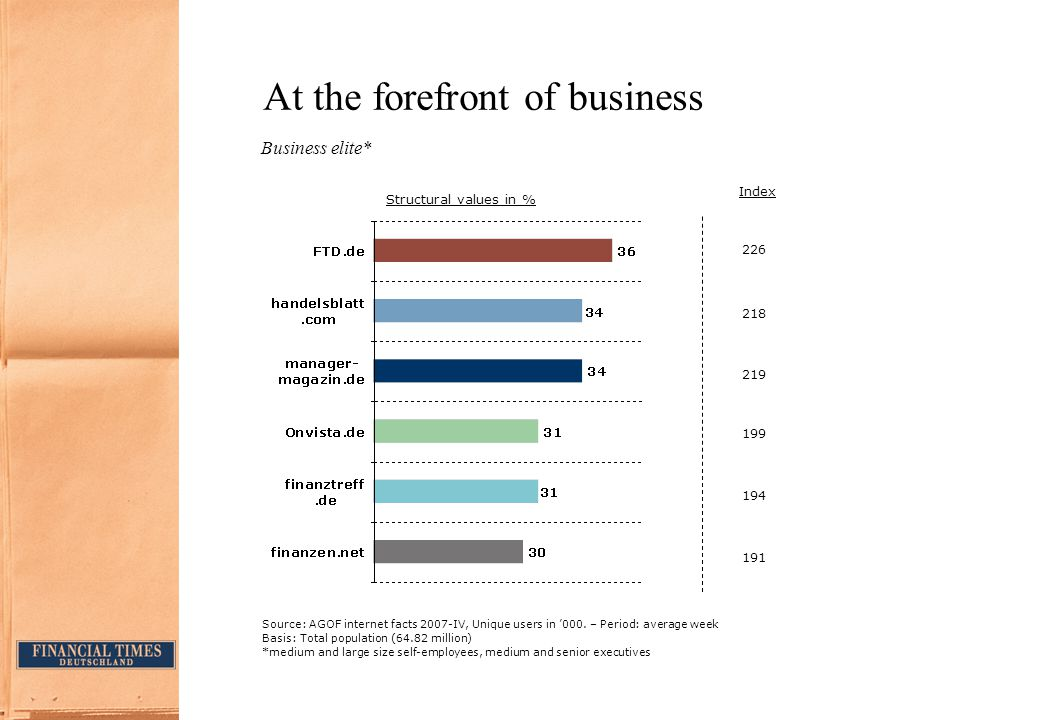 At the forefront of business Business elite* Index 199 194 191 226 218 219 Source:AGOF internet facts 2007-IV, Unique users in '000.