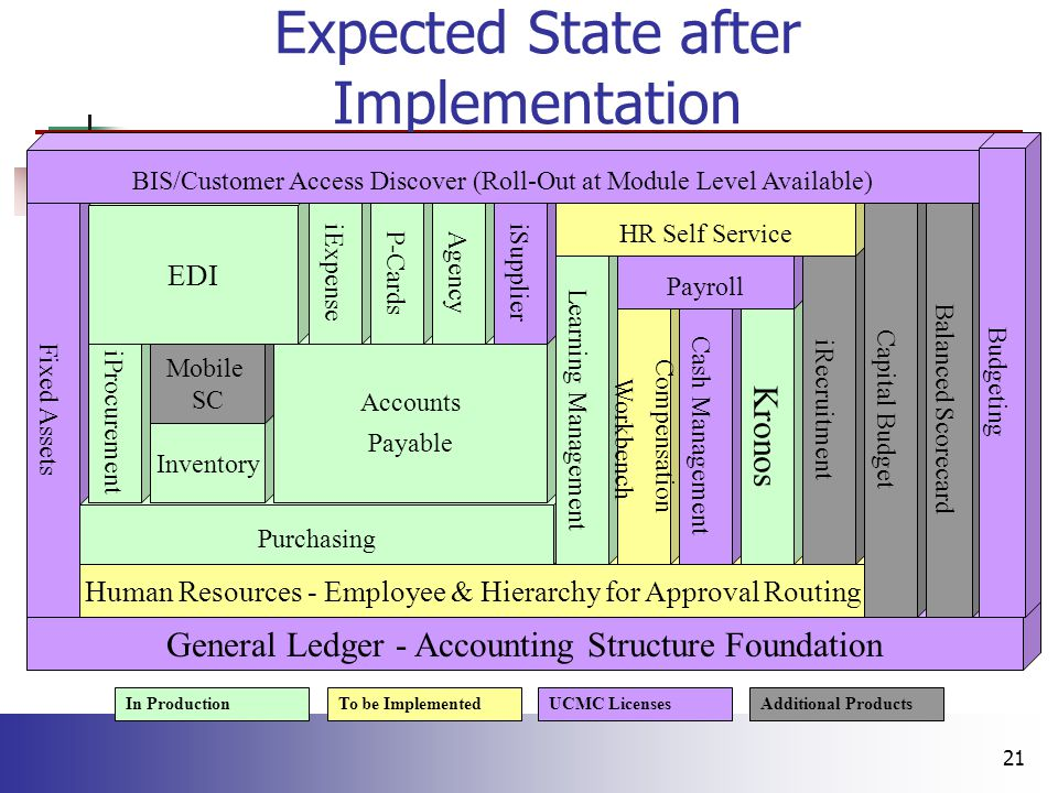 21 Expected State after Implementation General Ledger - Accounting Structure Foundation Fixed Assets Human Resources - Employee & Hierarchy for Approval Routing Purchasing iProcurement Inventory Mobile SC Accounts Payable EDI iExpense P-Cards Agency iSupplier Learning Management Compensation Workbench Cash Management Kronos Payroll iRecruitment HR Self Service Capital Budget Balanced Scorecard BIS/Customer Access Discover (Roll-Out at Module Level Available) Budgeting In ProductionTo be ImplementedUCMC LicensesAdditional Products