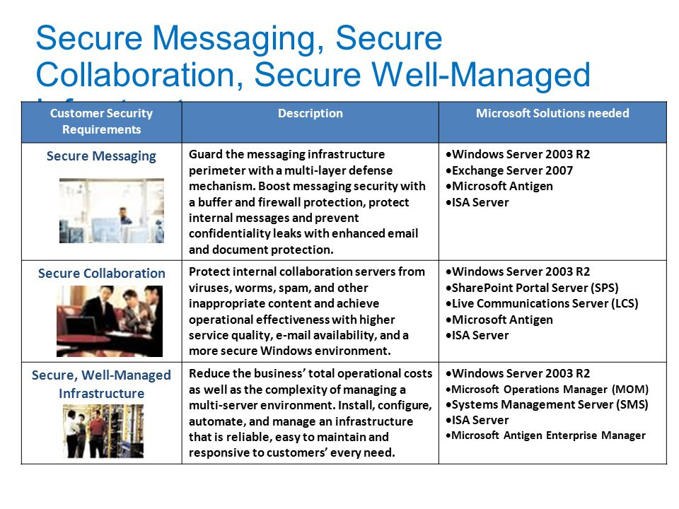 Secure Messaging, Secure Collaboration, Secure Well-Managed Infrastructure Customer Security Requirements DescriptionMicrosoft Solutions needed Secure Messaging Guard the messaging infrastructure perimeter with a multi-layer defense mechanism.