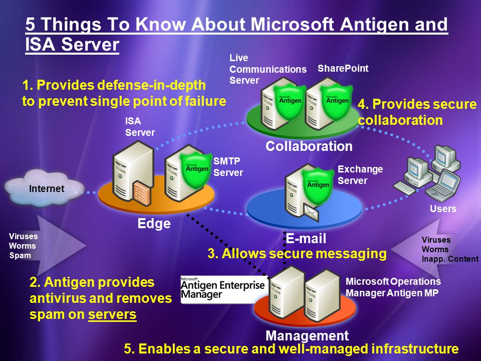 Viruses Worms Spam Live Communications Server Users Internet SMTP Server ISA Server SharePoint Exchange Server Edge E-mail Collaboration 5 Things To Know About Microsoft Antigen and ISA Server Viruses Worms Inapp.