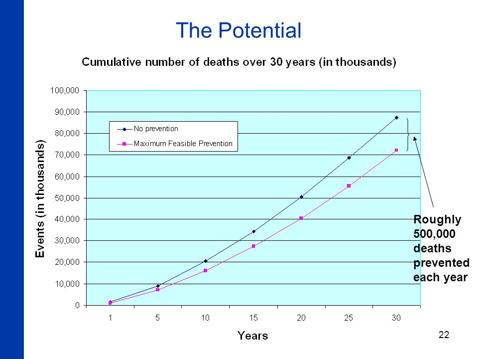 22 The Potential Roughly 500,000 deaths prevented each year