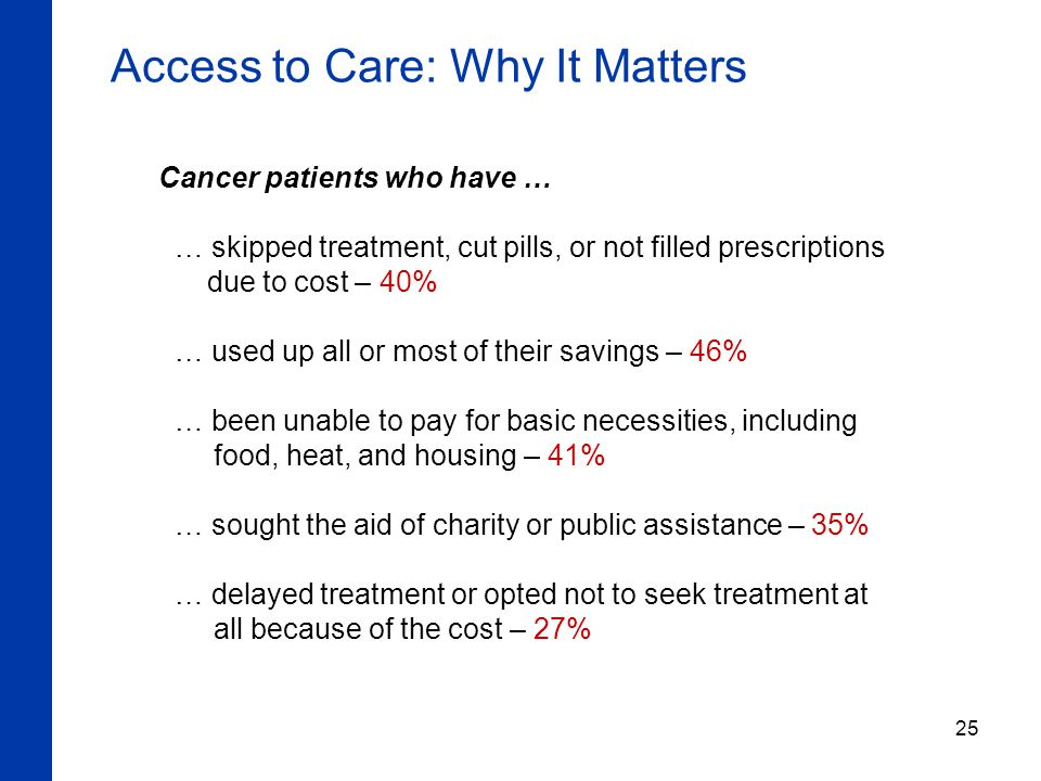 25 Access to Care: Why It Matters Cancer patients who have … … skipped treatment, cut pills, or not filled prescriptions due to cost – 40% … used up all or most of their savings – 46% … been unable to pay for basic necessities, including food, heat, and housing – 41% … sought the aid of charity or public assistance – 35% … delayed treatment or opted not to seek treatment at all because of the cost – 27%