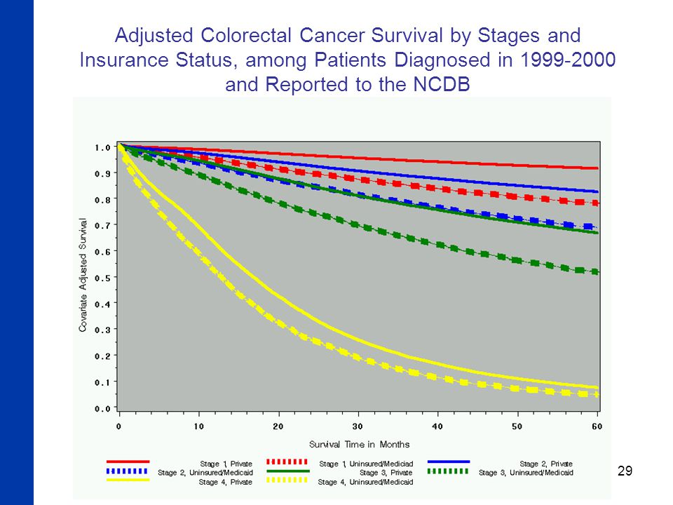 29 Adjusted Colorectal Cancer Survival by Stages and Insurance Status, among Patients Diagnosed in 1999-2000 and Reported to the NCDB