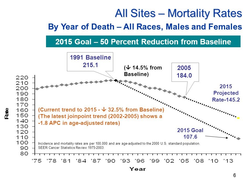 6 Incidence and mortality rates are per 100,000 and are age-adjusted to the 2000 U.S.