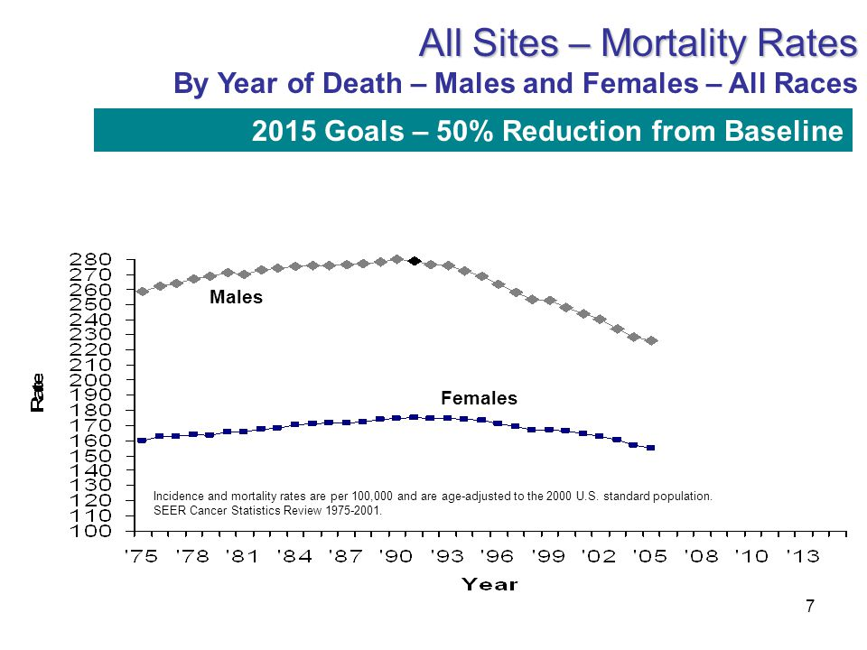 7 Incidence and mortality rates are per 100,000 and are age-adjusted to the 2000 U.S. standard population. SEER Cancer Statistics Review 1975-2001. Al