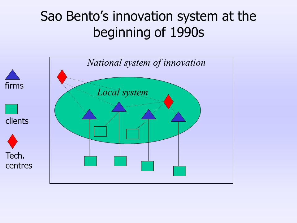 firms clients Local system National system of innovation Tech. centres Sao Bento's innovation system at the beginning of 1990s