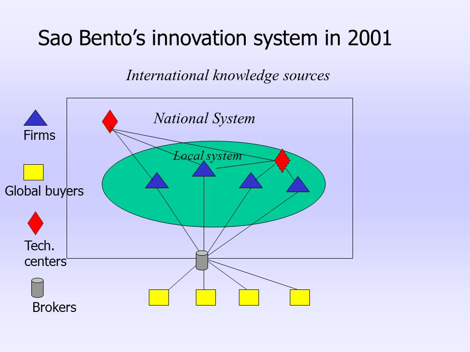 Sao Bento's innovation system in 2001 Firms Global buyers Local system National System Tech.