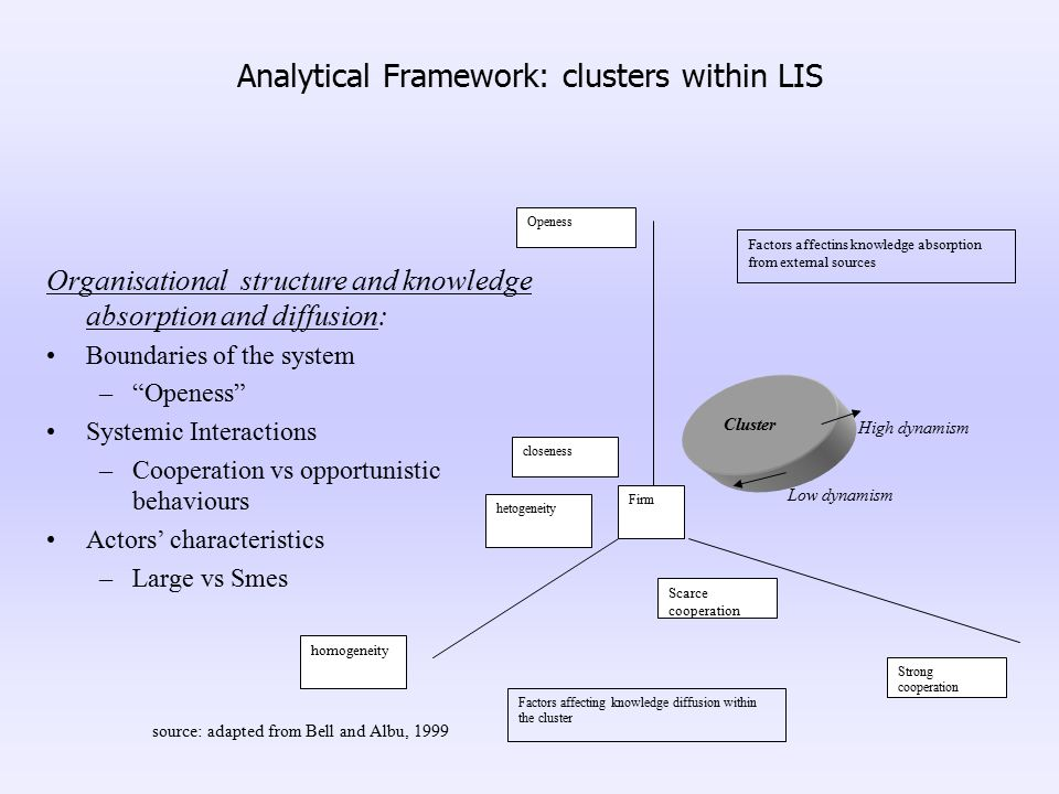 """Organisational structure and knowledge absorption and diffusion: Boundaries of the system –""""Openess"""" Systemic Interactions –Cooperation vs opportunist"""