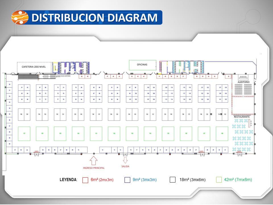 DISTRIBUCION DIAGRAM DISTRIBUCION DIAGRAM LEYENDA : 6m² (2mx3m) 9m² (3mx3m) 18m² (3mx6m) 42m² (7mx6m)