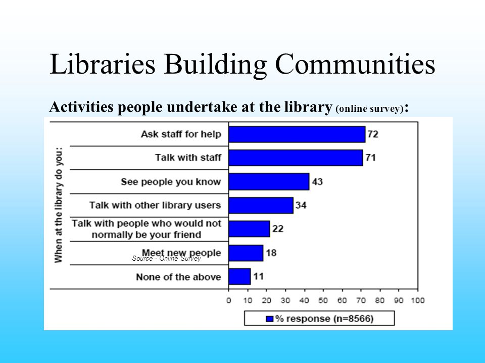 Libraries Building Communities Activities people undertake at the library (online survey) : Source - Online Survey