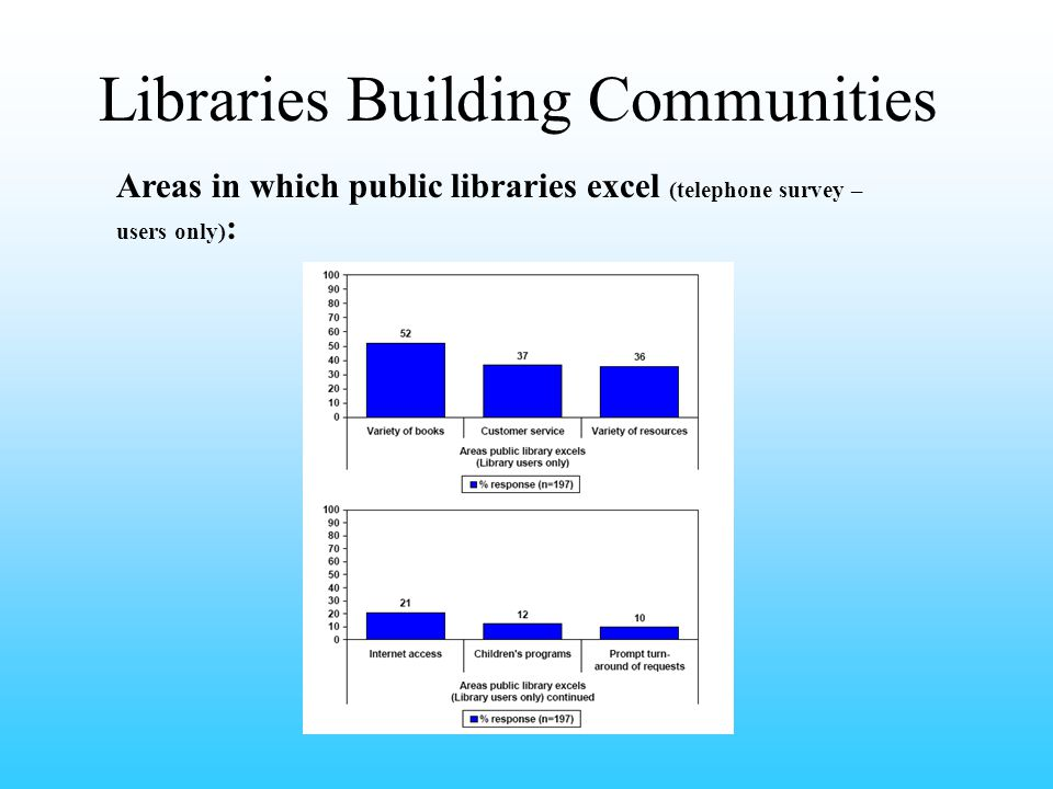 Libraries Building Communities Areas in which public libraries excel (telephone survey – users only) :