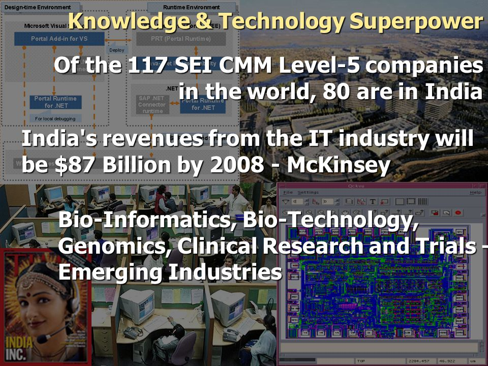 Knowledge & Technology Superpower Of the 117 SEI CMM Level-5 companies in the world, 80 are in India India s revenues from the IT industry will be $87 Billion by 2008 - McKinsey Bio-Informatics, Bio-Technology, Genomics, Clinical Research and Trials – Emerging Industries