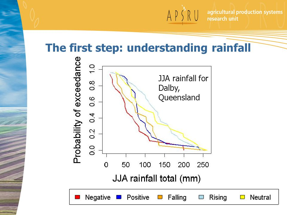 The first step: understanding rainfall