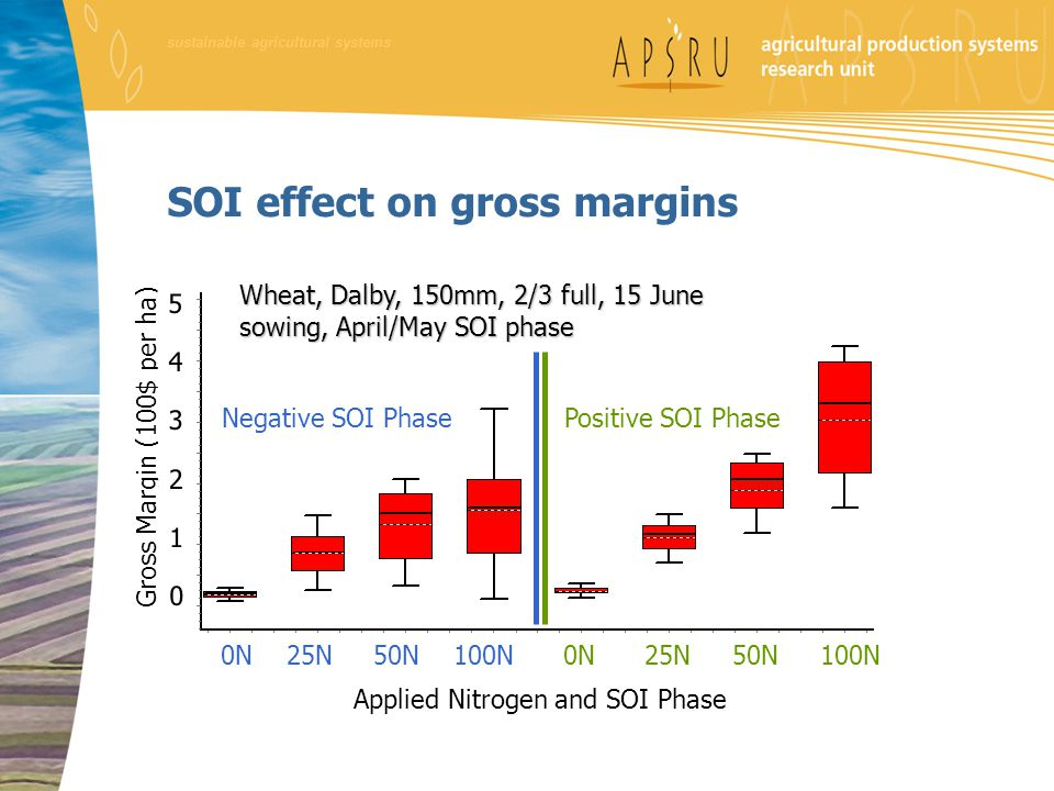 SOI effect on gross margins Positive SOI Phase Wheat, Dalby, 150mm, 2/3 full, 15 June sowing, April/May SOI phase Applied Nitrogen and SOI Phase 0N 25