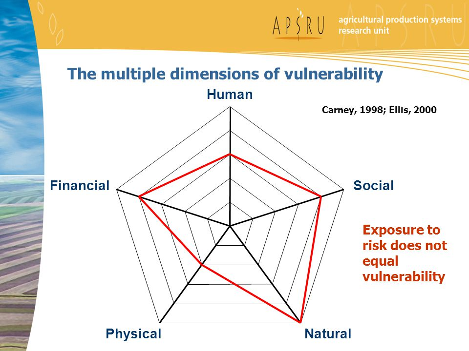 The multiple dimensions of vulnerability Carney, 1998; Ellis, 2000 Human Social NaturalPhysical Financial Exposure to risk does not equal vulnerability