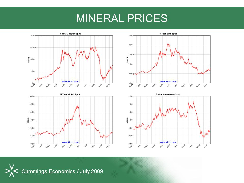 Cummings Economics / July 2009 MINERAL PRICES