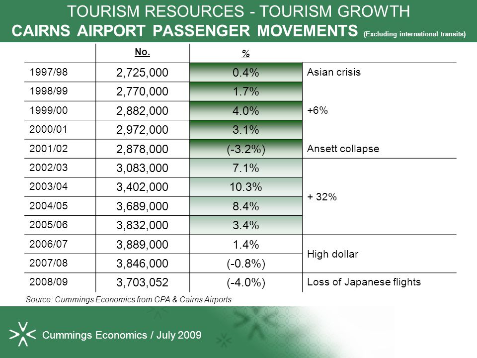 Cummings Economics / July 2009 TOURISM RESOURCES - TOURISM GROWTH CAIRNS AIRPORT PASSENGER MOVEMENTS (Excluding international transits) No.