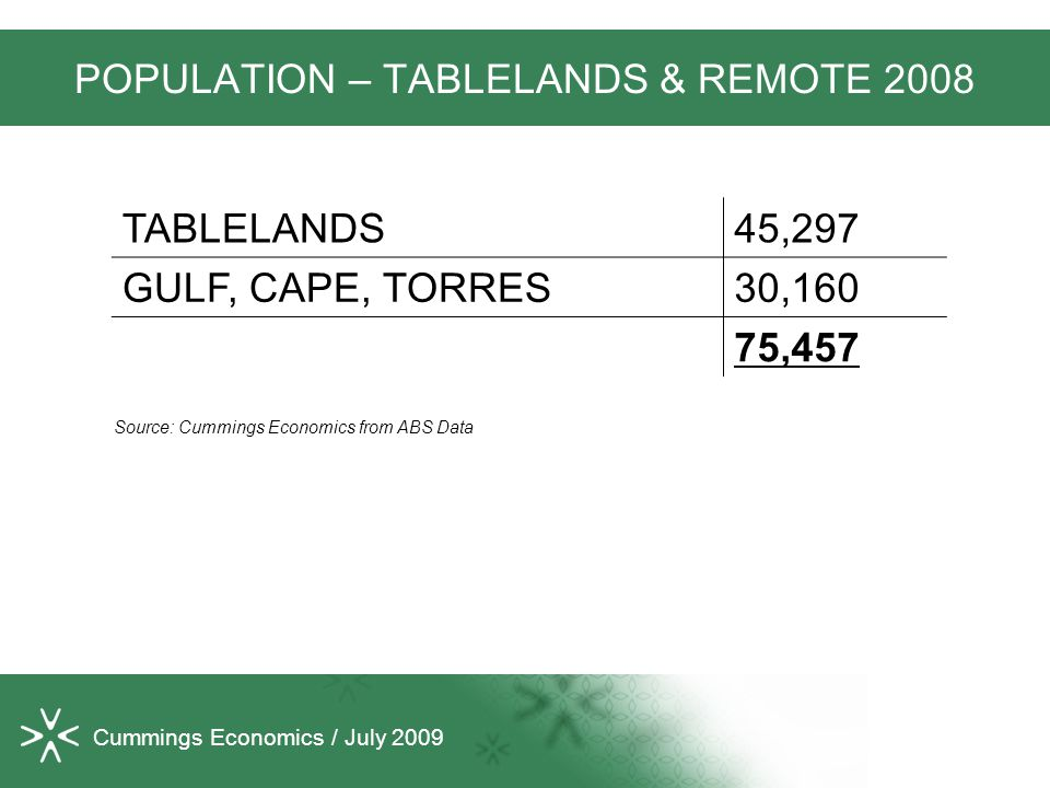 Cummings Economics / July 2009 POPULATION – TABLELANDS & REMOTE 2008 TABLELANDS45,297 GULF, CAPE, TORRES30,160 75,457 Source: Cummings Economics from ABS Data