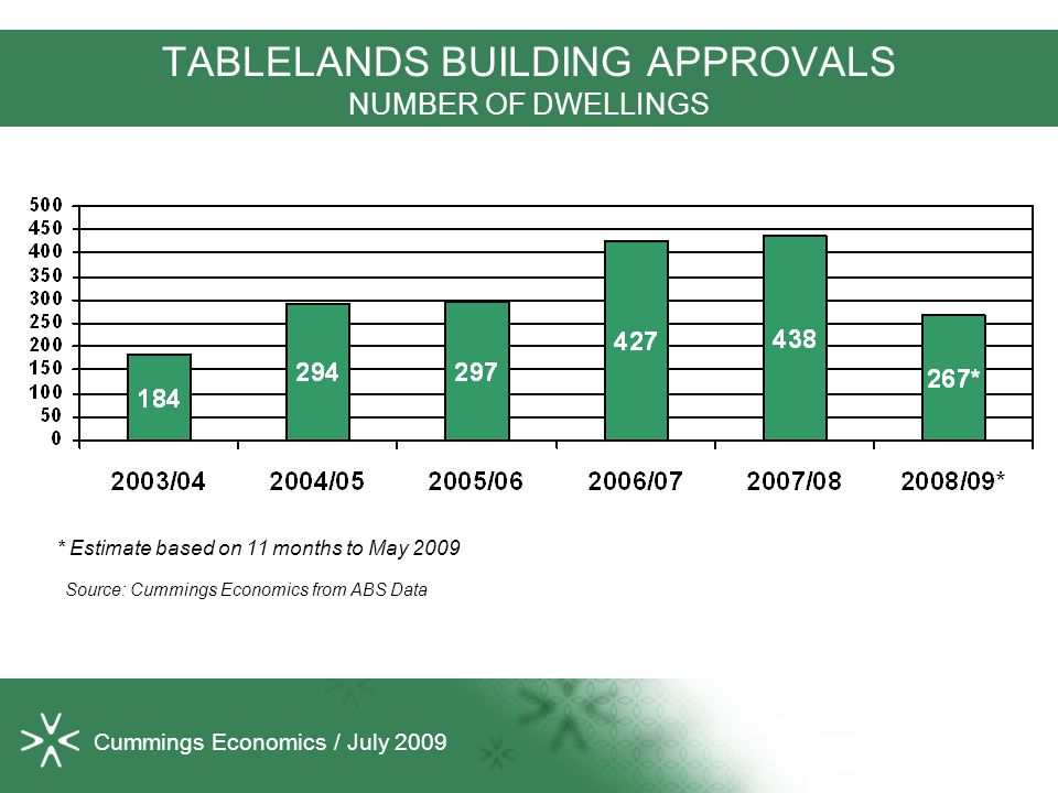 Cummings Economics / July 2009 TABLELANDS BUILDING APPROVALS NUMBER OF DWELLINGS * Estimate based on 11 months to May 2009 Source: Cummings Economics from ABS Data
