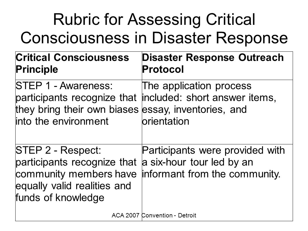 ACA 2007 Convention - Detroit Rubric for Assessing Critical Consciousness in Disaster Response Critical Consciousness Principle Disaster Response Outreach Protocol STEP 1 - Awareness: participants recognize that they bring their own biases into the environment The application process included: short answer items, essay, inventories, and orientation STEP 2 - Respect: participants recognize that community members have equally valid realities and funds of knowledge Participants were provided with a six-hour tour led by an informant from the community.