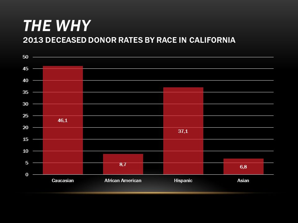 THE WHY 2013 NATIONAL DECEASED DONORS RATES BY RACE