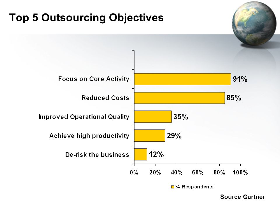 Source Gartner Top 5 Outsourcing Objectives