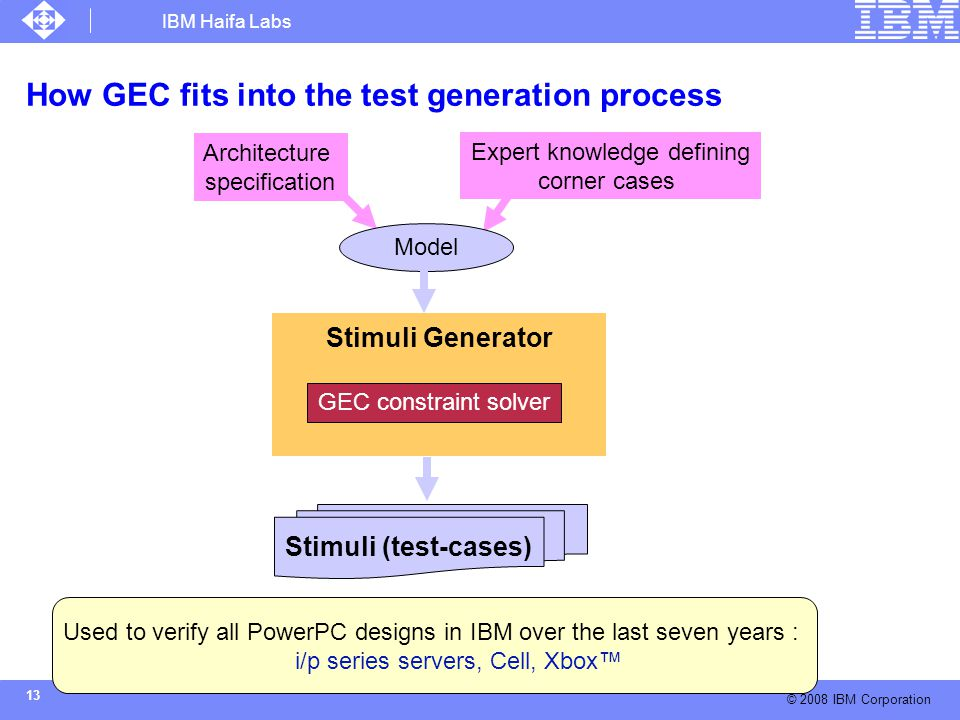 IBM Haifa Labs © 2008 IBM Corporation 13 How GEC fits into the test generation process Stimuli Generator Architecture specification Expert knowledge defining corner cases Constraint solver GEC constraint solver Stimuli (test-cases) Model Used to verify all PowerPC designs in IBM over the last seven years : i/p series servers, Cell, Xbox™