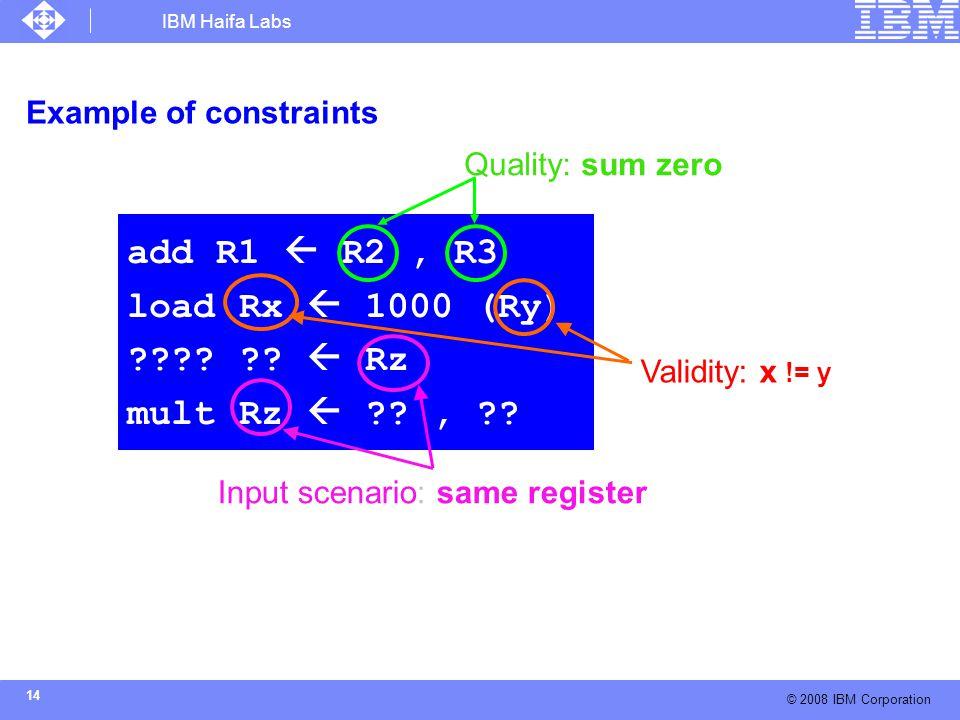 IBM Haifa Labs © 2008 IBM Corporation 14 Example of constraints add R1  R2, R3 load Rx  1000 (Ry) ???? ??  Rz mult Rz  ??, ?? Quality: sum zero Va