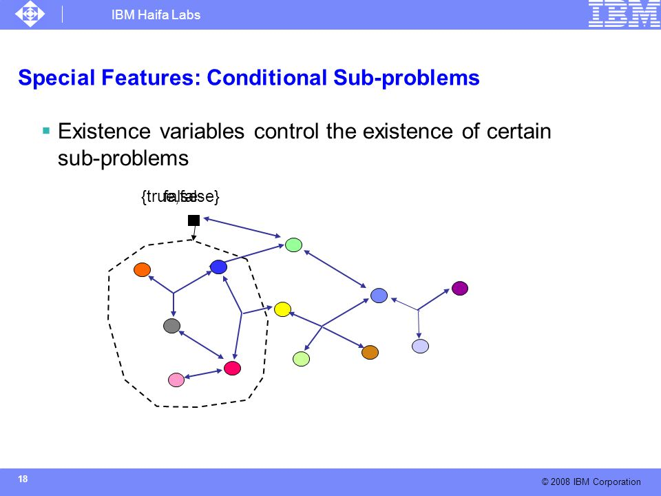IBM Haifa Labs © 2008 IBM Corporation 18 Special Features: Conditional Sub-problems  Existence variables control the existence of certain sub-problems {true,false}false
