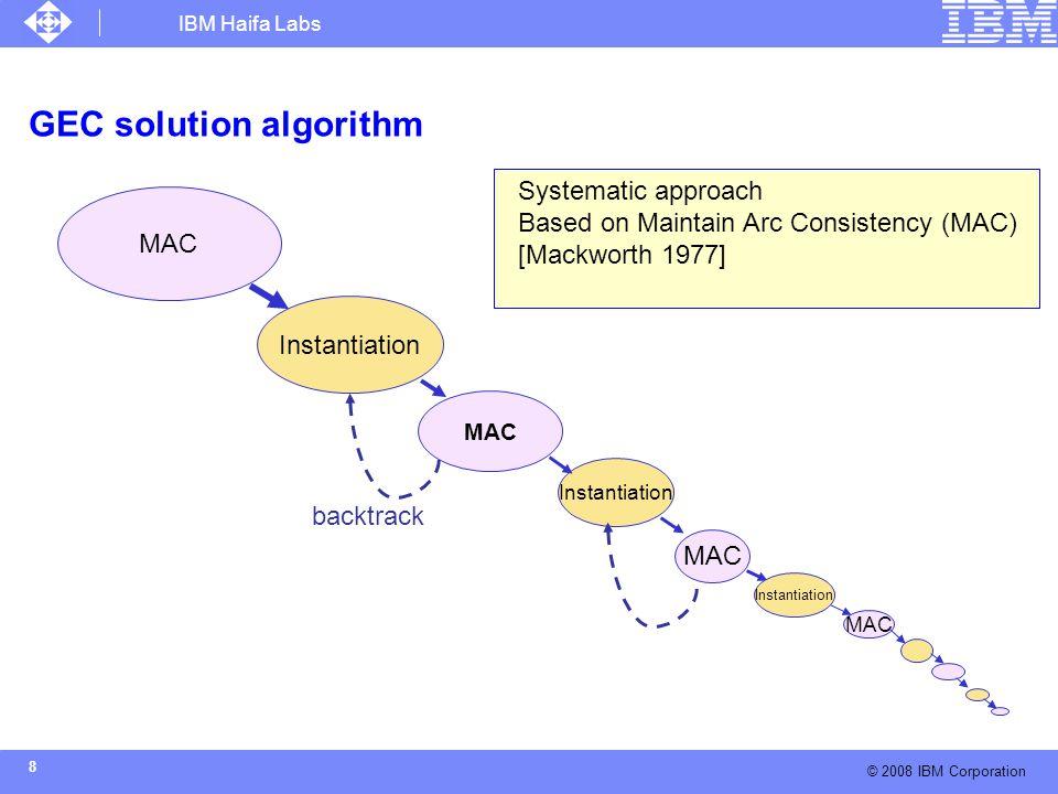 IBM Haifa Labs © 2008 IBM Corporation 9 MAC Example R2: {(y,z): ygz} R1: {(x,y,z): x=y+z} X: {1,2,3} Y: {1,2,3} Z: {1,2,3} AC instantiation Don't give up yet AC