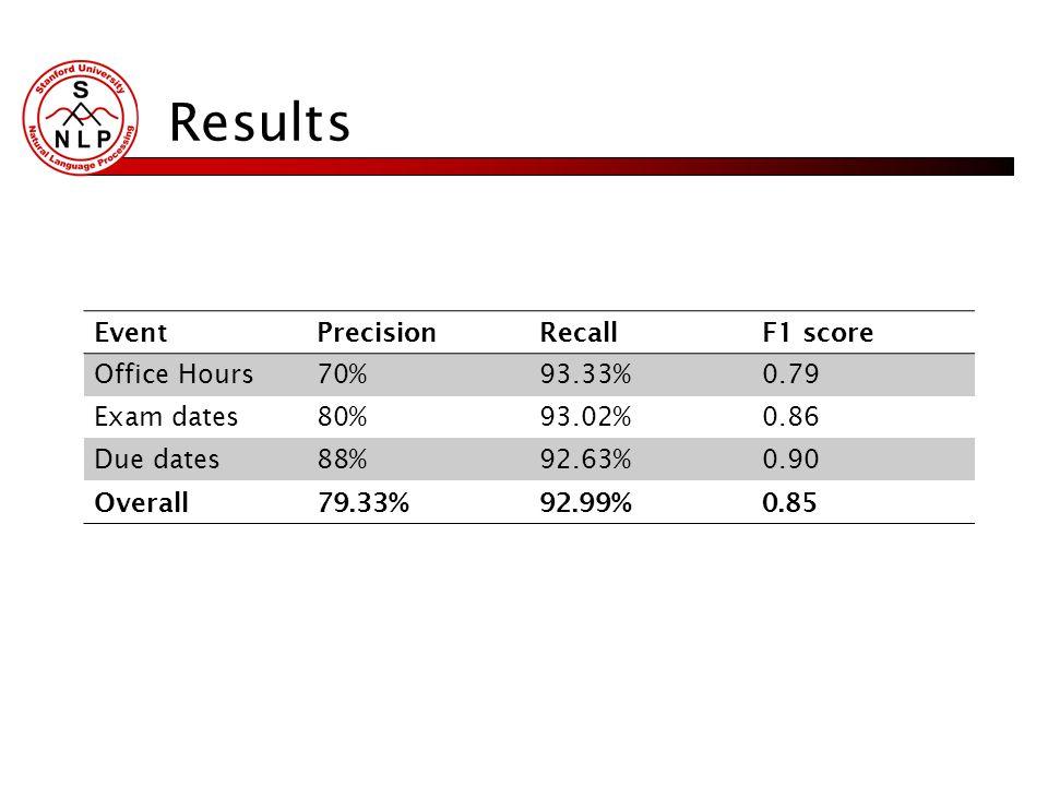 Results EventPrecisionRecallF1 score Office Hours70%93.33%0.79 Exam dates80%93.02%0.86 Due dates88%92.63%0.90 Overall79.33%92.99%0.85
