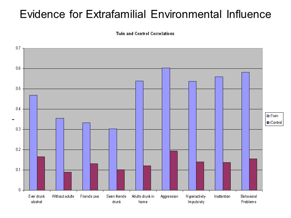 Evidence for Extrafamilial Environmental Influence