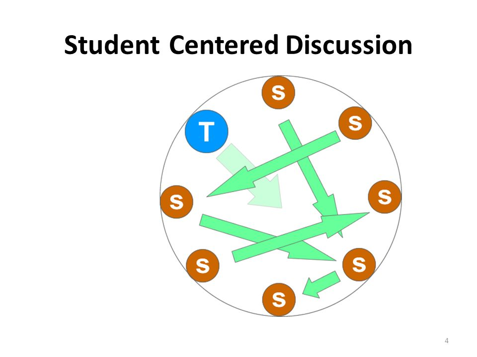4 Student-Centered Discussion (Image Source: http://www.icalweb.com/wiki/index.php?title=Classroom_Focus)