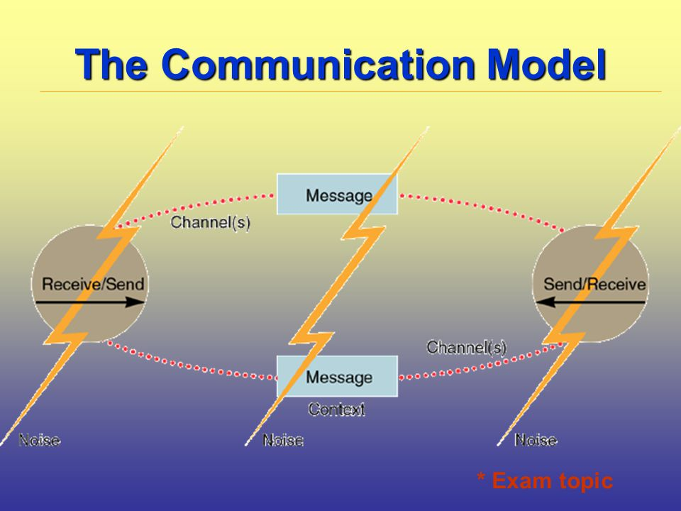 The Communication Model * Exam topic