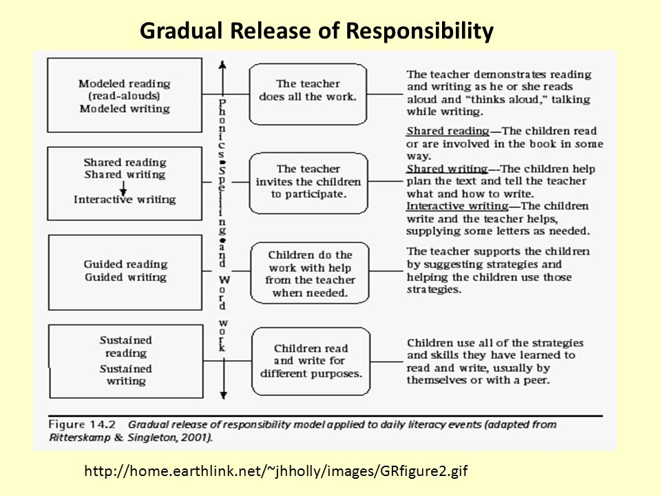 http://home.earthlink.net/~jhholly/images/GRfigure2.gif Gradual Release of Responsibility